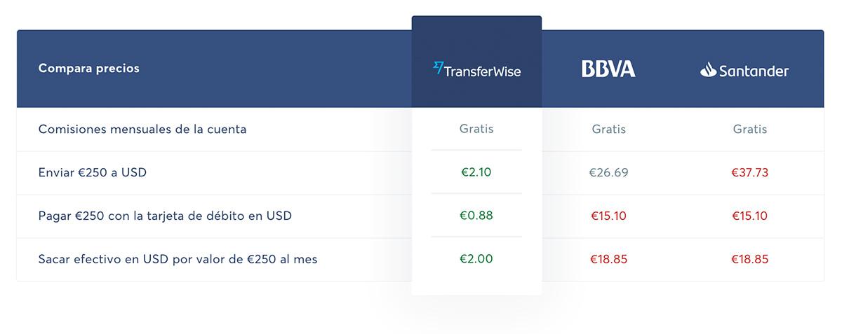 Comparación TransferWise vs bancos